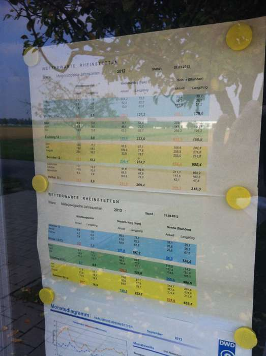 Wetterstation Rheinstetten