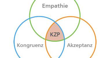 Lehrinstitut für Integrative Psychotherapie in Kiel