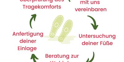 Horstmann Orthopädie-Schuhtechnik in Verden an der Aller